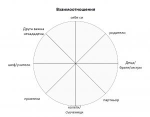 колело на живота, взаимоотношения, връзка